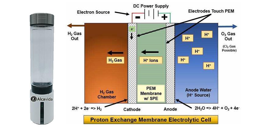 agua hidrogenada con el hidrogenador  zoeh2 de alcavida con sistema pem
