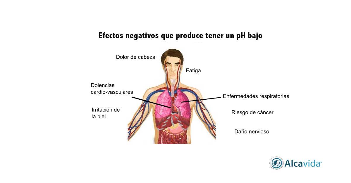 efectos negativos que produce tener un pH acido