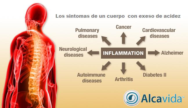 síntomas de un cuerpo con un pH acido